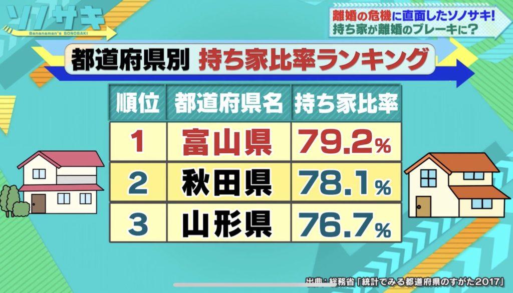都道府県別 持ち家比率ランキング
