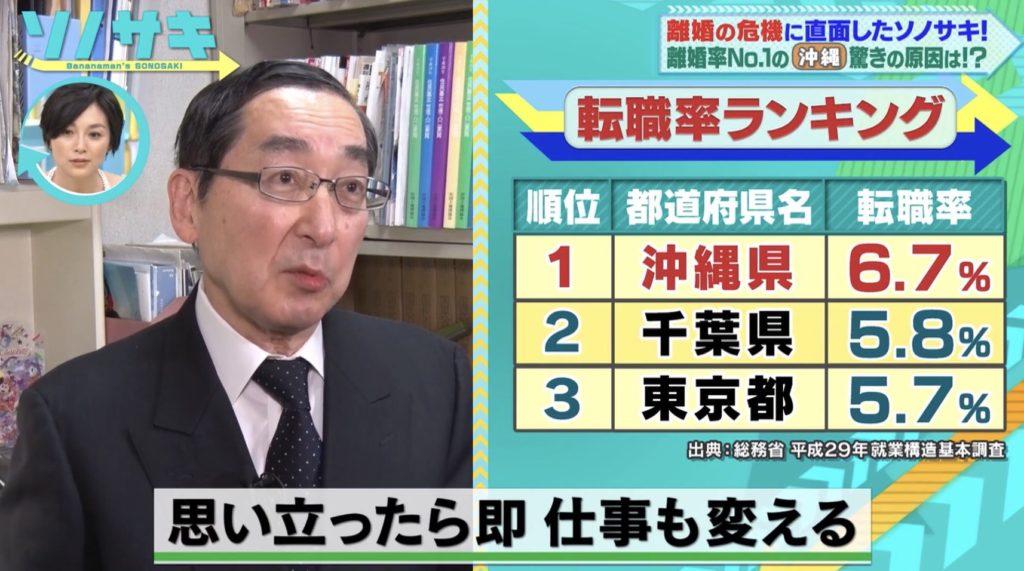 都道府県別転職率ランキング