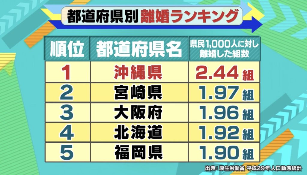 都道府県別離婚ランキング