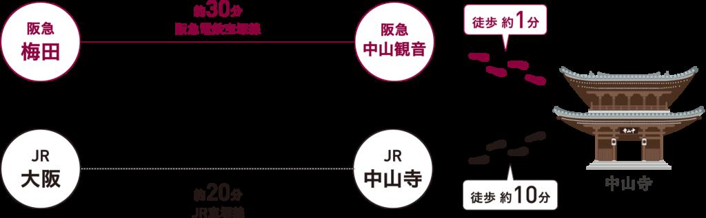 中山寺 電車でのアクセス図