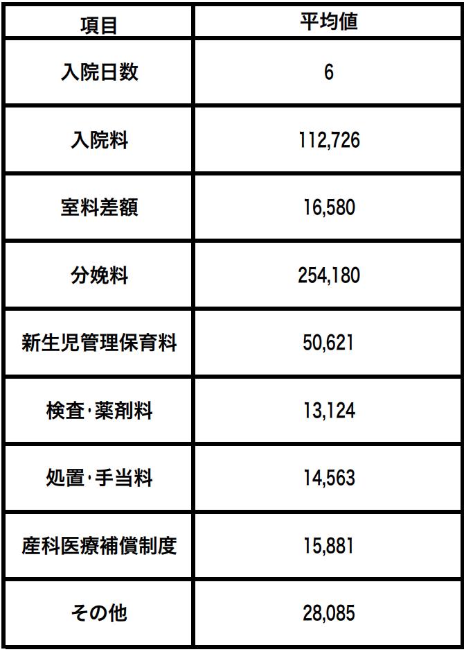 【各項目】正常分娩分の平均的な出産費用について(平成28年度)