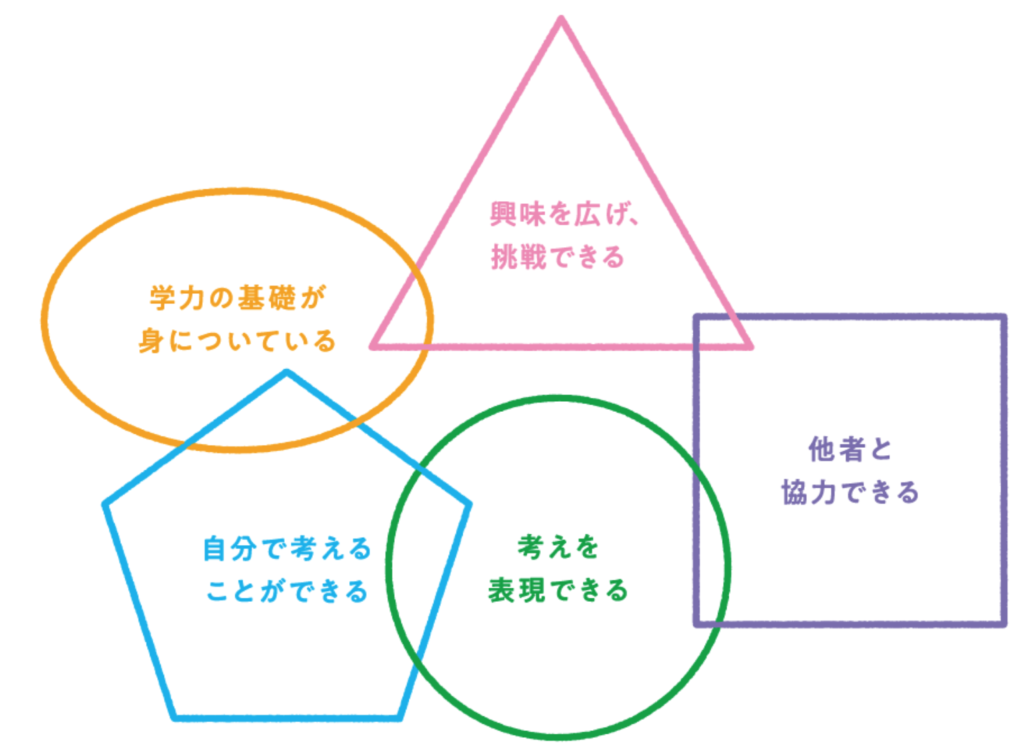 Z会 幼児コース あと伸び力5原素:幼児向け通信教育の無料お試しプリント教材