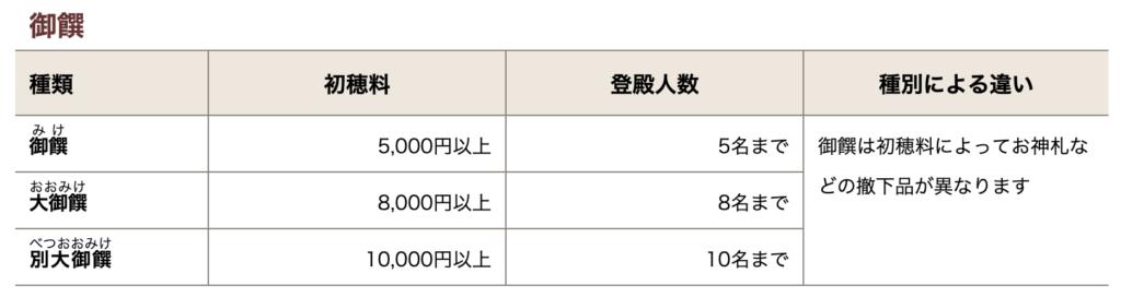三重県 伊勢神宮 初穂料 御饌(みけ)