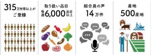 コープデリ・おうちコープ 人気商品の無料サンプル・プレゼント2