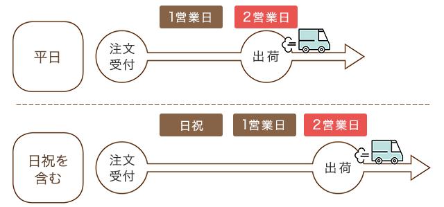 ゼクシィ内祝い_送料表