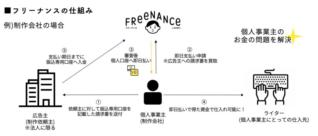 フリーナンス_仕組みの図