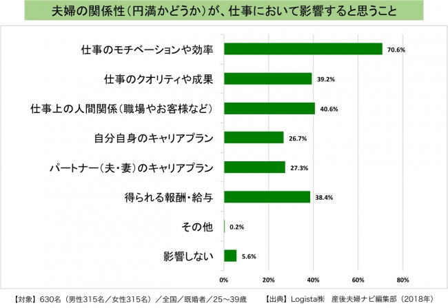 夫婦円満_データ
