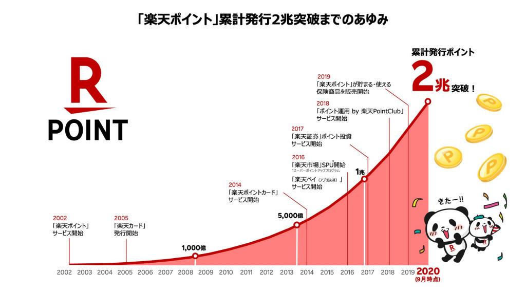 楽天ポイント活用方法_グラフ